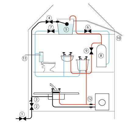 Water Supply: Hot Water Supply